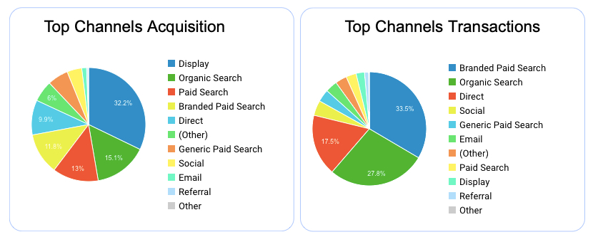 Analytics channels: Acquisition vs Transactions