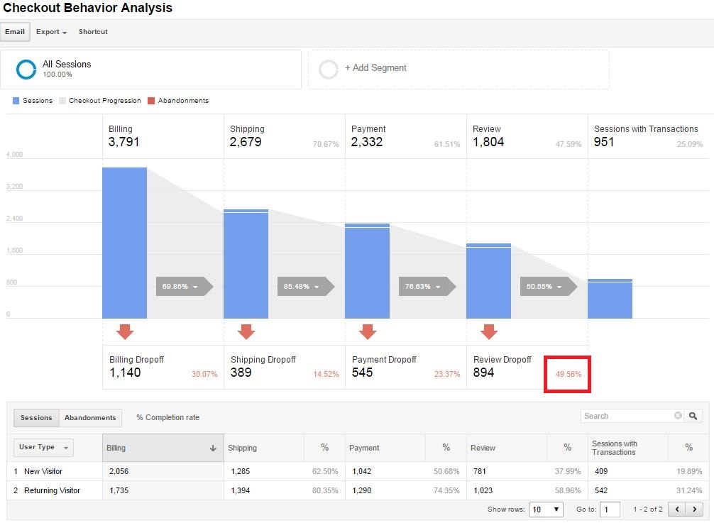 Google Analytics Checkout Behavior Analysis Ecommerce